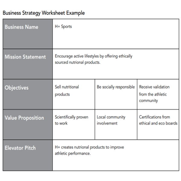 """A sample of a business strategy worksheet  for a brand called """"H+ Sports""""."""