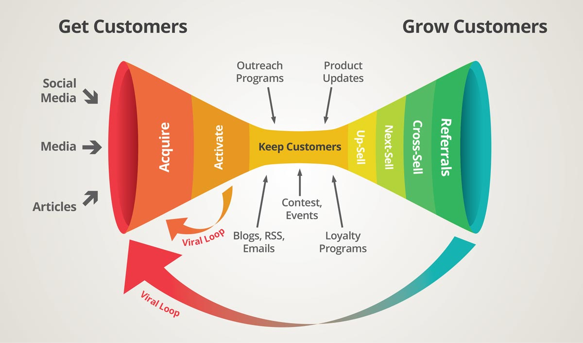 customer life cycle stages Customer life cycle (clc) and crm the longer-term life cycle is simply the shorter-term clc is a summary of the key stages in a customer's relationship.