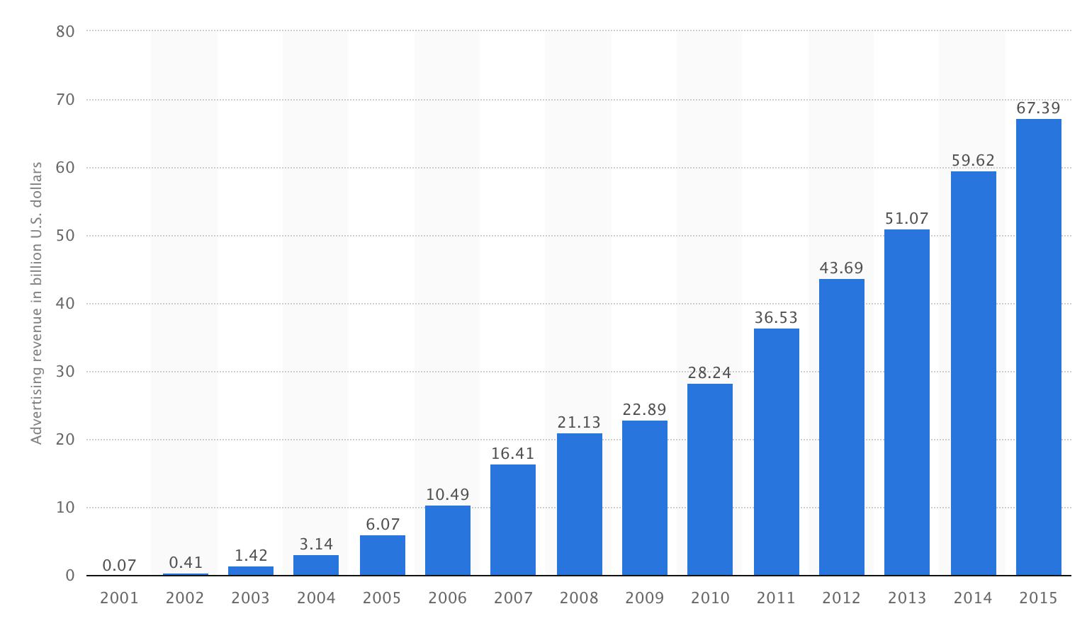 Online Advertising Graph