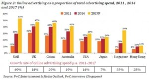 total advertising spend