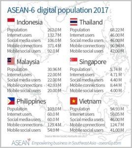 Asean Digital Population