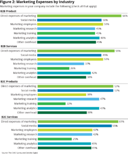 marketing expenses by industry